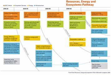 2050 RESOURCES, ENERGY & ECOSYSTEMS PATHWAY