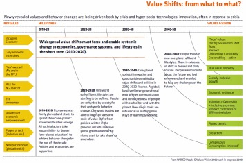2050 VALUE SHIFTS ROADMAP