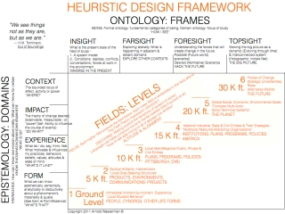 HEURISTIC DESIGN FRAMEWORK: CLICK TO OPEN KEYNOTE