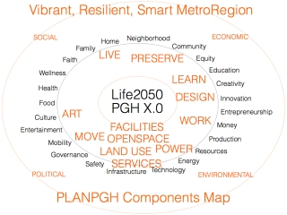 PLANPGH COMPONENTS MAP