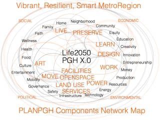 PLANPGH COMPONENTS NETWORK EFFECT