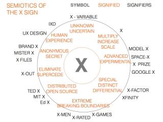 SEMIOTICS OF THE X SIGN