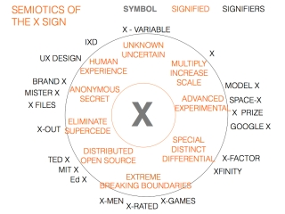 SEMIOTICS OF THE X SIGN