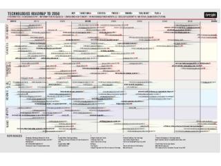 TECHNOLOGIES ROADMAP 2010-2050