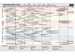 TECHNOLOGIES ROADMAP 2010-2050