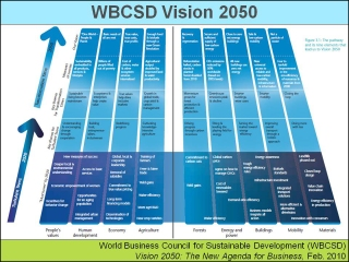 WBCSD VISION 2050 Roadmap